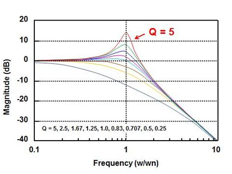 Is your op amp filter ringing? Look at Q! - Analog