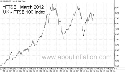 FTSE 100 - About Inflation