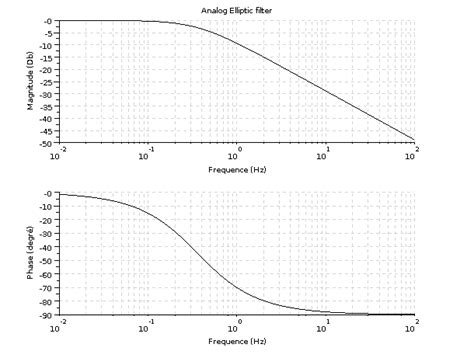 How to design an elliptic filter - How to design an