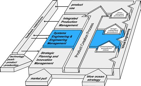 Heinz Nixdorf Institut: Systems Engineering and