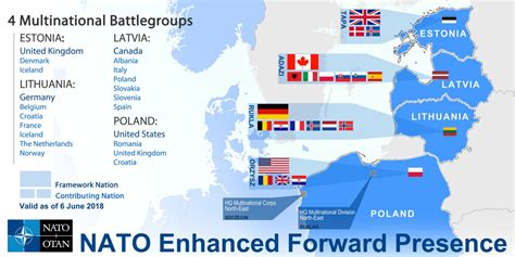 NATO multinational battle groups in Eastern Europe to